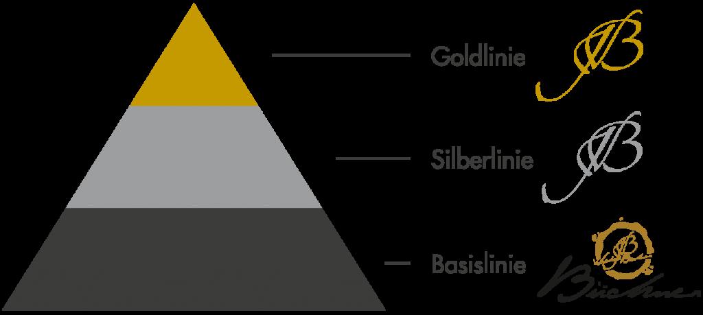 Qualitätspyramide - Weinhaus Büchner